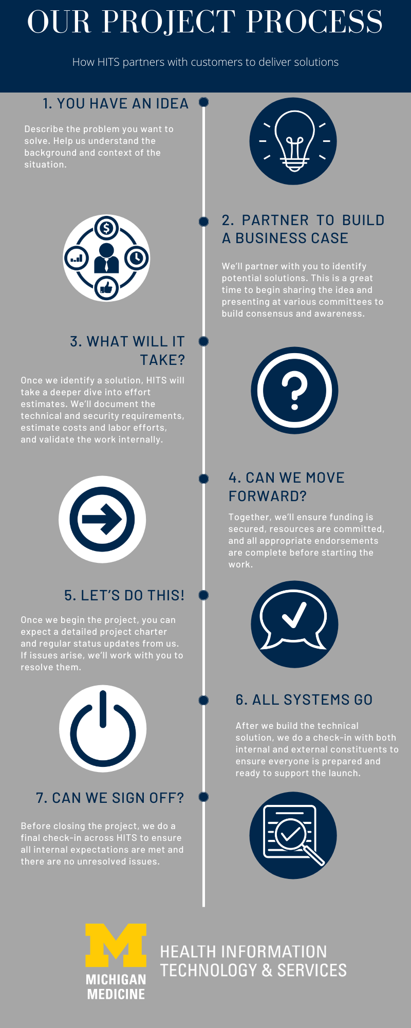 HITS how we work infographic