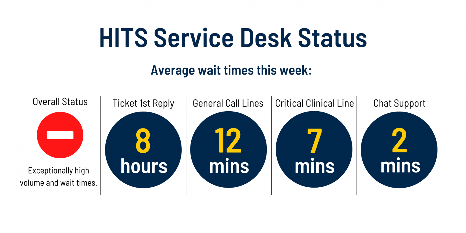 Service Desk current status is red. Expect exceptionally high volume and wait times.